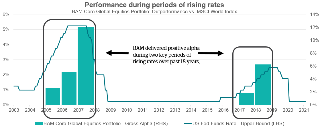 341_image-10-performance-during-periods-of-rising-rates