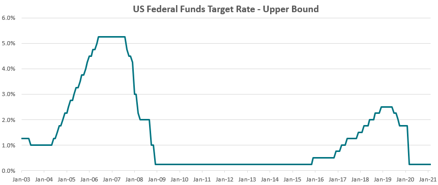 341_image-6-us-federal-funds-target-rate-upper-bound